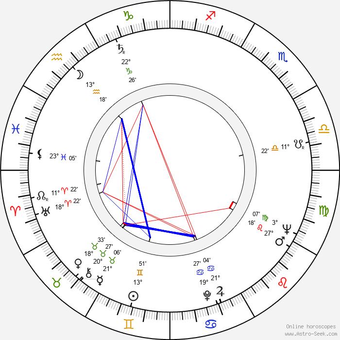 Zygmunt Apostol - Birth horoscope chart