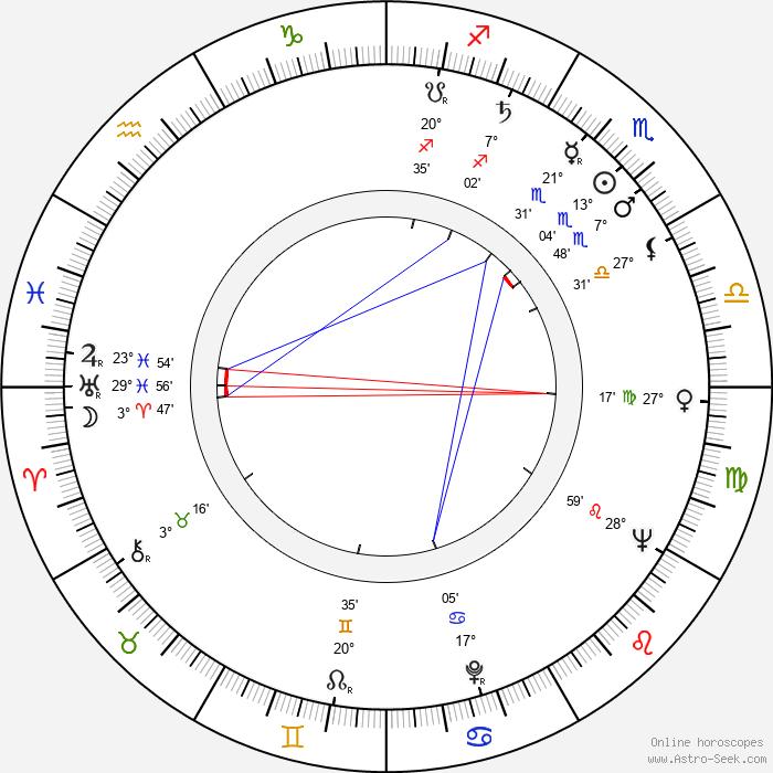 Zygmunt Chychla - Birth horoscope chart