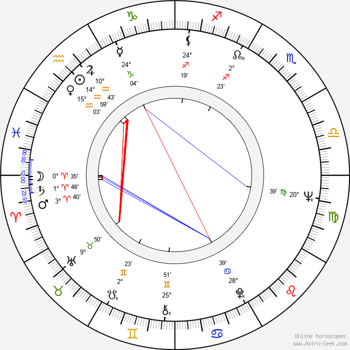Zygmunt Malanowicz - Birth horoscope chart