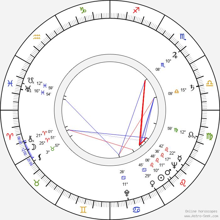 Zygmunt Malawski - Birth horoscope chart