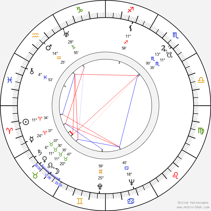 Zygmunt Zintel - Birth horoscope chart