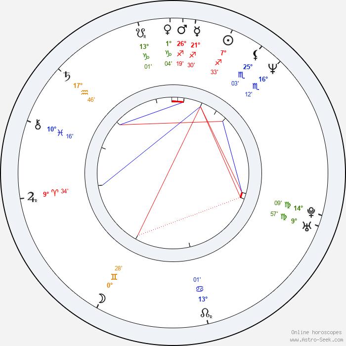 David Yates Birth Chart Horoscope, Date Of Birth, Astro