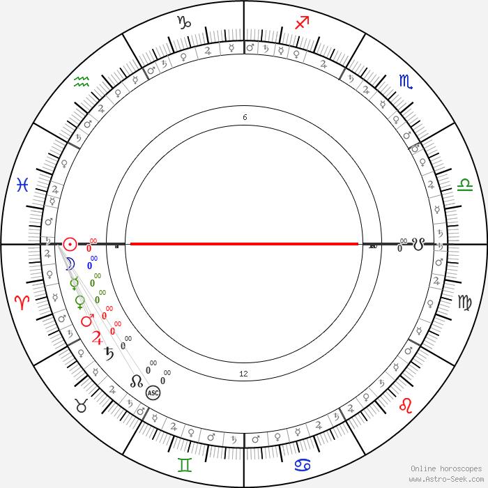 finn møteplassen horoscope by date of birth