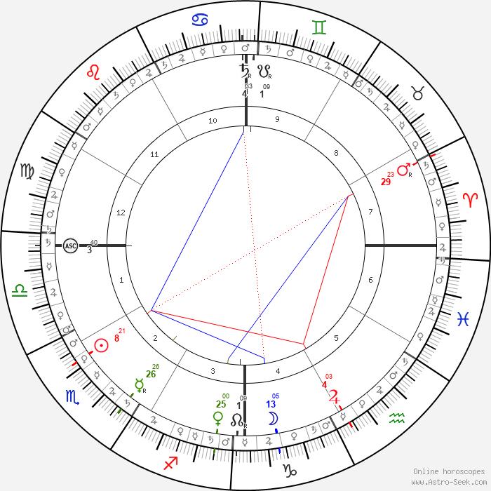 Aishwarya Rai Astro, Birth Chart, Horoscope, Date of Birth
