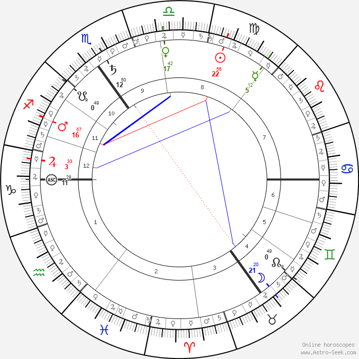 Prince Harry Windsor Astro, Birth Chart, Horoscope, Date
