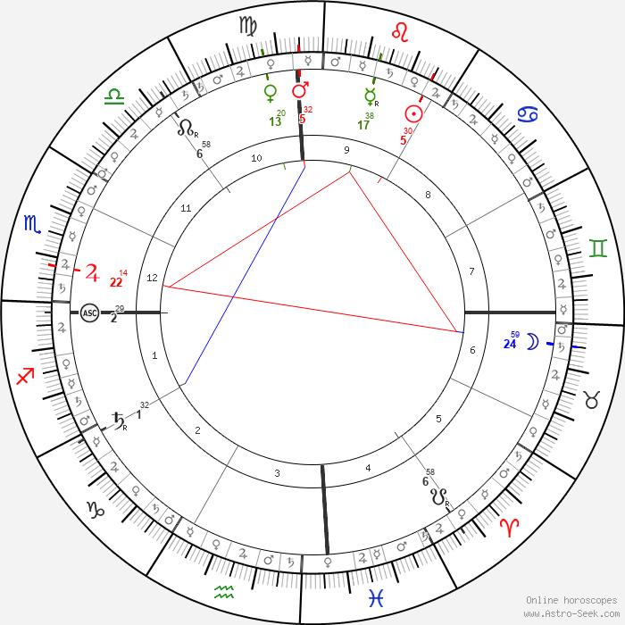 Sanjay Dutt Astro, Birth Chart, Horoscope, Date of Birth