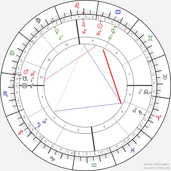 Vin Diesel Birth Chart | Vin Diesel Kundli | Horoscope by ...