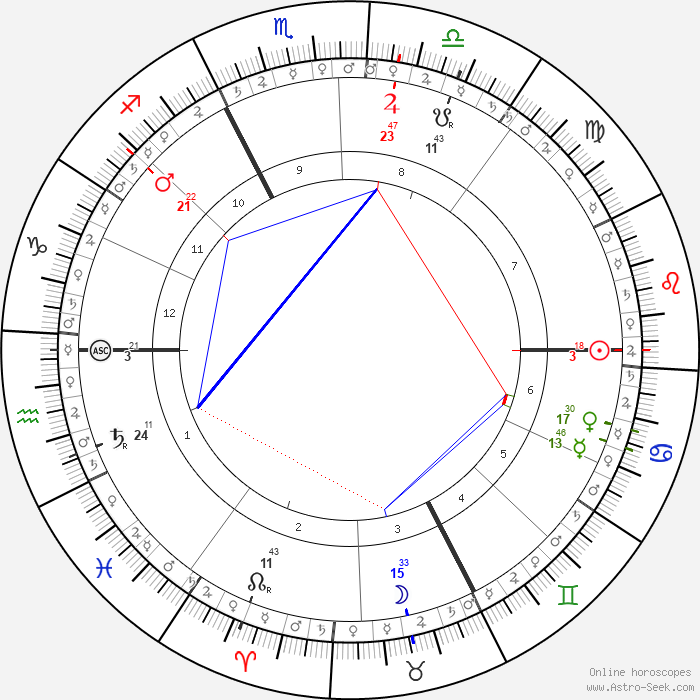Carl Gustav Jung Astro, Birth Chart, Horoscope, Date Of Birth