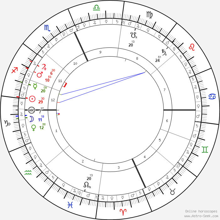 D'Lila Star Combs Astro, Birth Chart, Horoscope, Date Of Birth