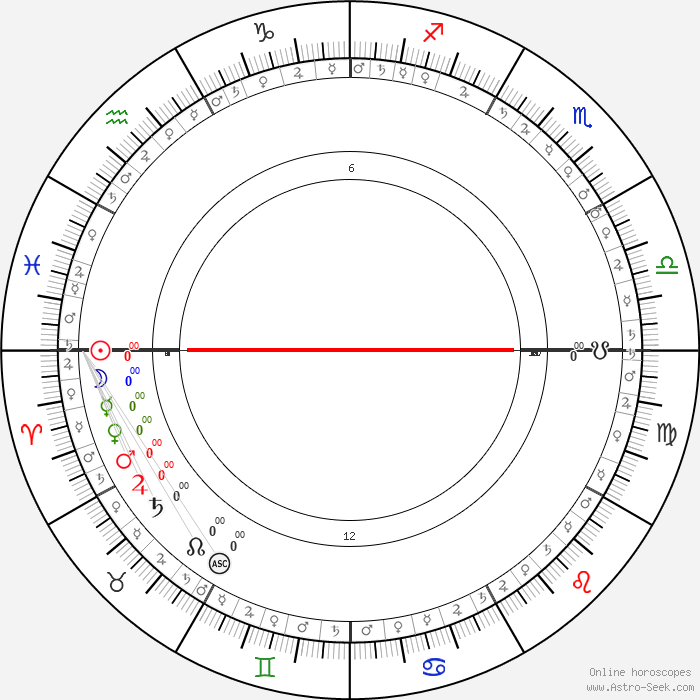 Online astrology by date of birth in Australia
