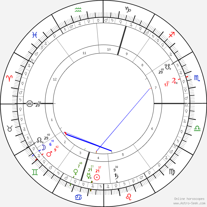 Snap Peter Michael Hamel Astro Birth Chart Horoscope Date Of