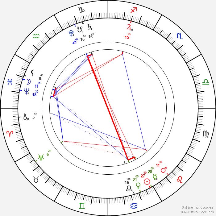 By Photo Congress || Astro com Yearly Horoscope