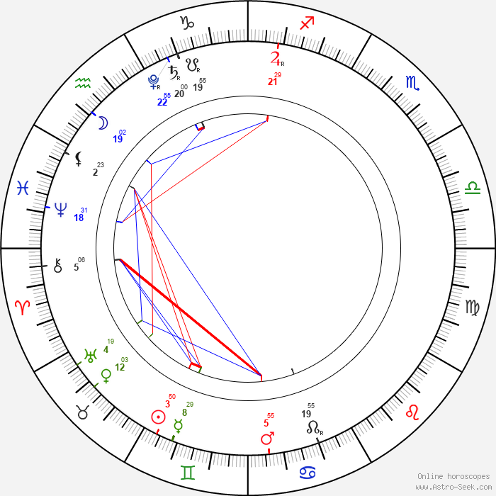 Current planets astrology transits planetary positions astro