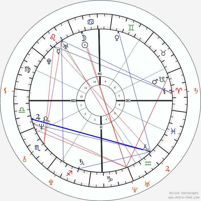 Synastry Calculator Twin Flames – Jerusalem House