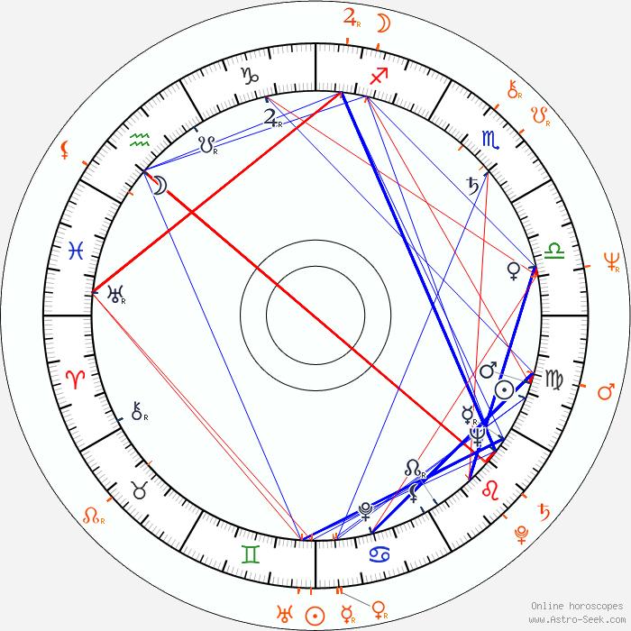 Richard Pryor Birth Chart