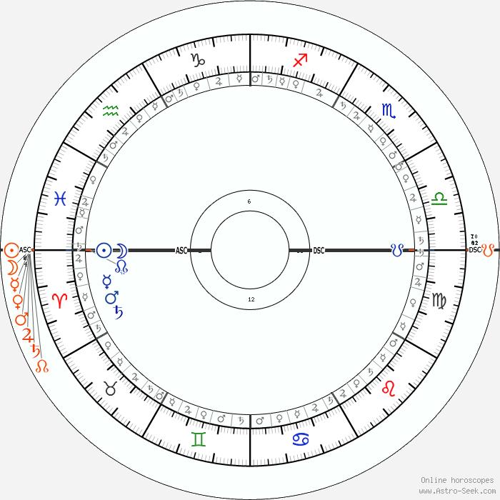 Sergey Martynov Astro Birth Chart Horoscope Date Of Birth