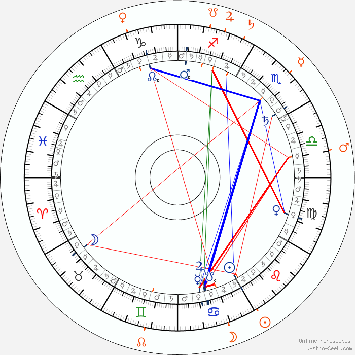 astrological dating of the pyramids