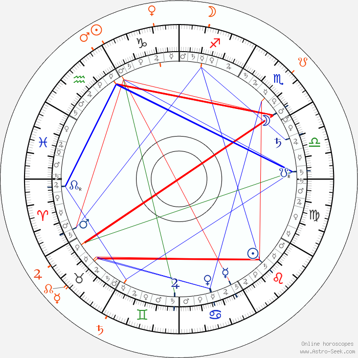 carl wery astro birth chart horoscope date of birth. Black Bedroom Furniture Sets. Home Design Ideas