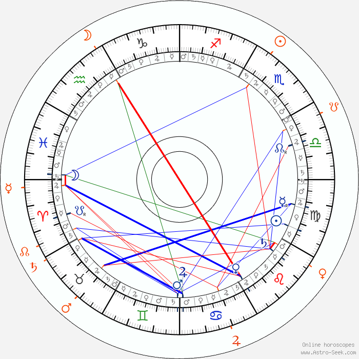 from Seamus david wells dating horoscopes