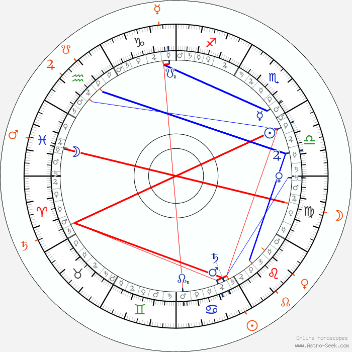 Norio Wakamoto Astro, Birth Chart, Horoscope, Date of Birth
