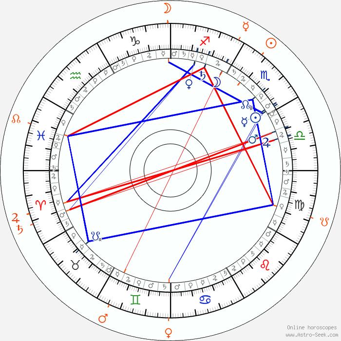 Cafe Astrology Transits