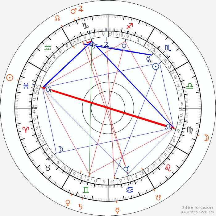 Astrolabe Free Natal Chart Horoscope 2019 2020 Honda