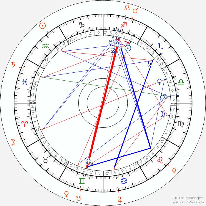 Yami Gautam Astro Birth Chart Horoscope Date Of Birth Kotaksurat