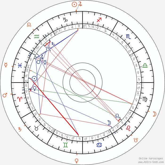 Sanna Majanlahti Astro, Birth Chart, Horoscope, Date of Birth