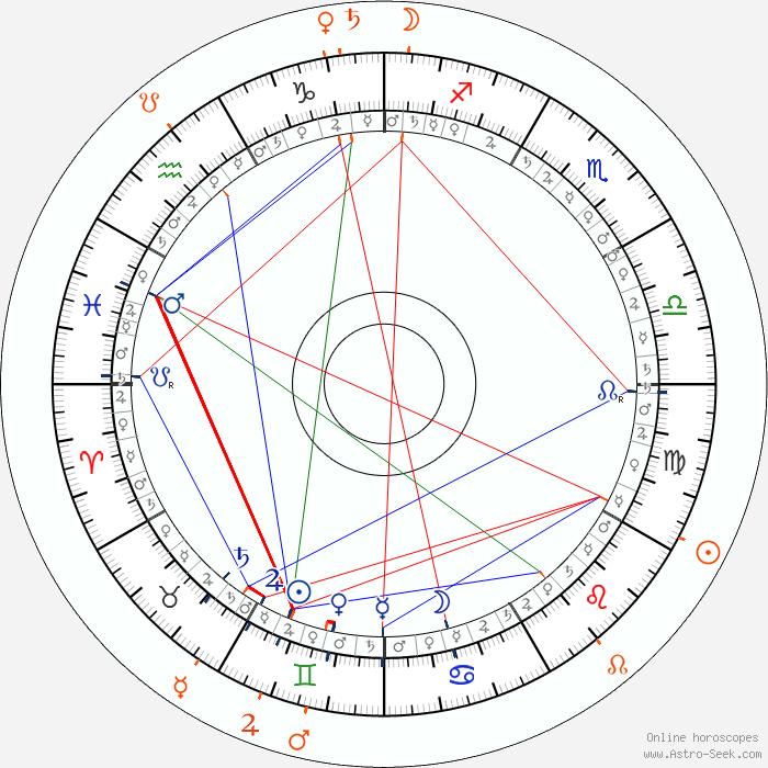 Per Ragnar Astro, Birth Chart, Horoscope, Date of Birth