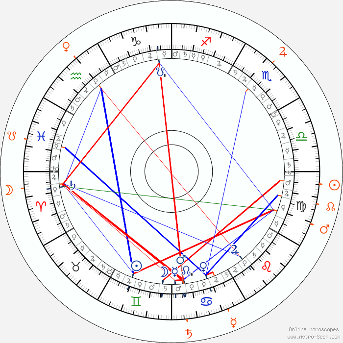 Best free natal birth chart calculator by date of birth