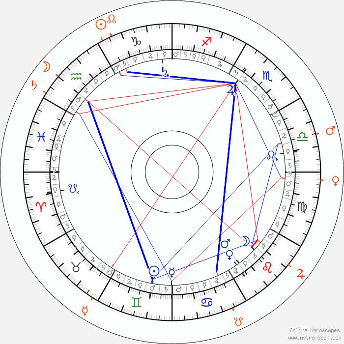 Hugh Laurie Astro, Birth Chart, Horoscope, Date Of Birth