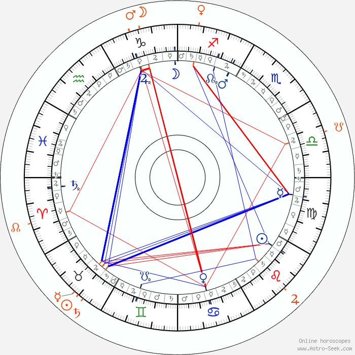 Spiros Focás Birth Chart, Astro Horoscope, Date of Birth