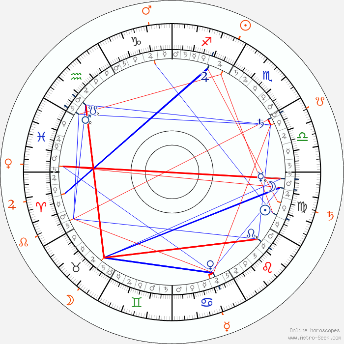 Birthday: Numerology for all birth dates 1, 2,3,4,5,6,7,8 ...