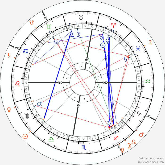 Summary Astrology And Natal Chart Of Robert Downey Jr Born On