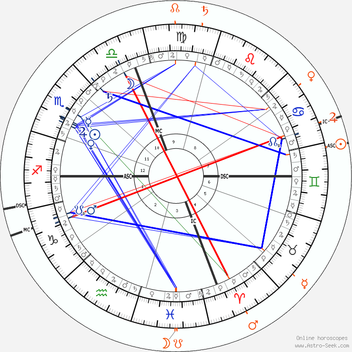 Anne Hathaway Astro, Birth Chart, Horoscope, Date Of Birth