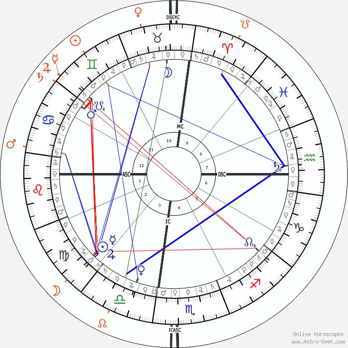 Nick Jonas Astro, Birth Chart, Horoscope, Date of Birth