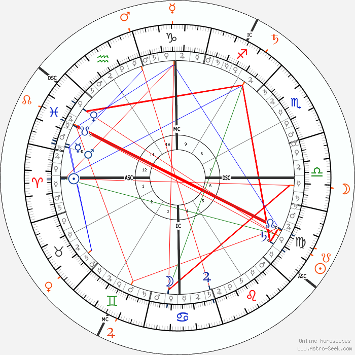Heath Ledger Astro, Birth Chart, Horoscope, Date of Birth