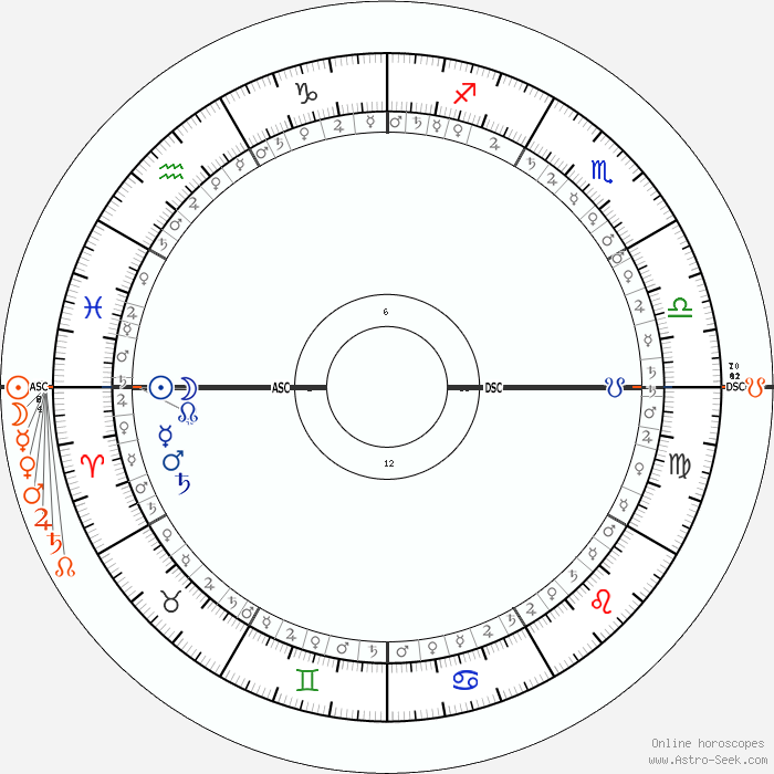 joanne woodward astro birth chart horoscope date of birth