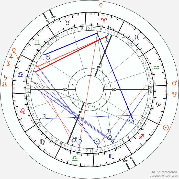 Bill Gates Birth Chart Rebellions