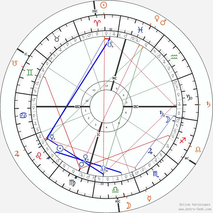 gay indicators in natal chart