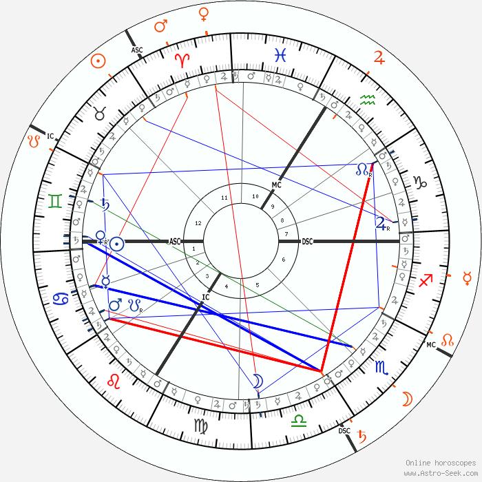 Jean dujardin astro birth chart horoscope date of birth for Fortune jean dujardin