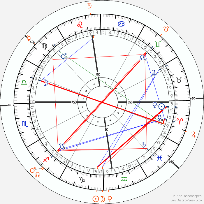 Alexandre jardin astro birth chart horoscope date of birth for Biographie alexandre jardin
