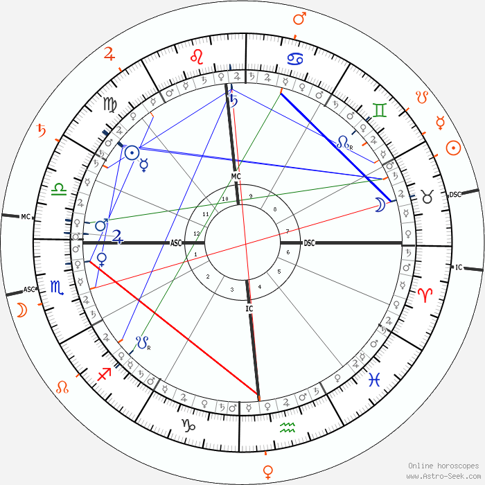 Top Five Astro com Synastry Aspects - Circus