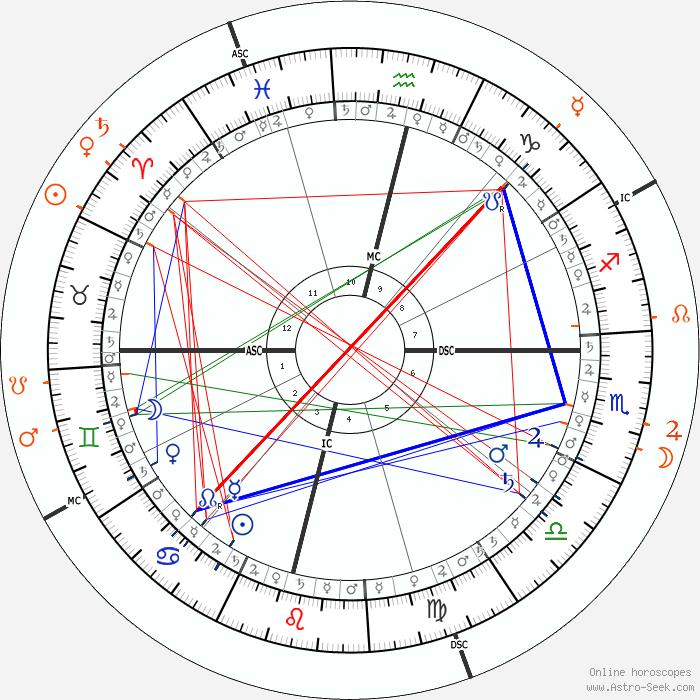 Priyanka Chopra Astro, Birth Chart, Horoscope, Date of Birth
