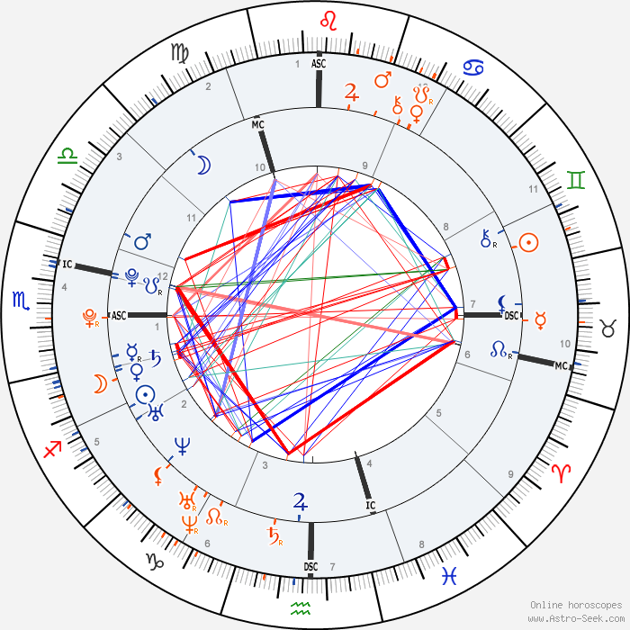 Relation karmique Horoscope-synastry-chart8-700__6-12-1985_06-15_p_28-5-1991_11-30.png?&alias=0&dum_1_new=227.71792358115&dum_10_new=154.04902340771&no_domy=&dum_1=227.71792358115&dum_2=257.71329635936&dum_3=295.23210072016&dum_4=334.04902340771&dum_5=5.5506208697216&dum_6=29.238929716963&&&planeta_slunce=254.0259500309&planeta_luna=174.63759218289&planeta_merkur=239.22529392069&planeta_venuse=243.36595517261&planeta_mars=204.69564018564&planeta_jupiter=313.21670763492&planeta_saturn=242.26994869318&planeta_uran=257.94674903781&planeta_neptun=272.62072155&planeta_pluto=216.17525929383&planeta_uzel=37.185811722832&planeta_lilith=50.763148877222&planeta_chiron=71.839802328368&planeta_juzel=0&dum_1_new=227.71792358115&dum_10_new=154.04902340771&dum_partner_1_new=136.78120385978&dum_partner_10_new=36.180792881088&no_domy_partner=&dum_partner_1=136.78120385978&dum_partner_2=157.66840957617&dum_partner_3=183.70733896301&dum_partner_4=216.18079288109&dum_partner_5=252.84643276728&dum_partner_6=287.45580921728&&&planeta_partner_slunce=66.570521989349&planeta_partner_luna=245.59876013683&planeta_partner_merkur=46.177054778428&planeta_partner_venuse=111.07261677976&planeta_partner_mars=121.10158921392&planeta_partner_jupiter=128.43912313933&planeta_partner_saturn=306.73972406526&planeta_partner_uran=283.18550316071&planeta_partner_neptun=286.36743505755&planeta_partner_pluto=228.48969336372&planeta_partner_uzel=291.32901272297&planeta_partner_lilith=273.6059133263&planeta_partner_chiron=114