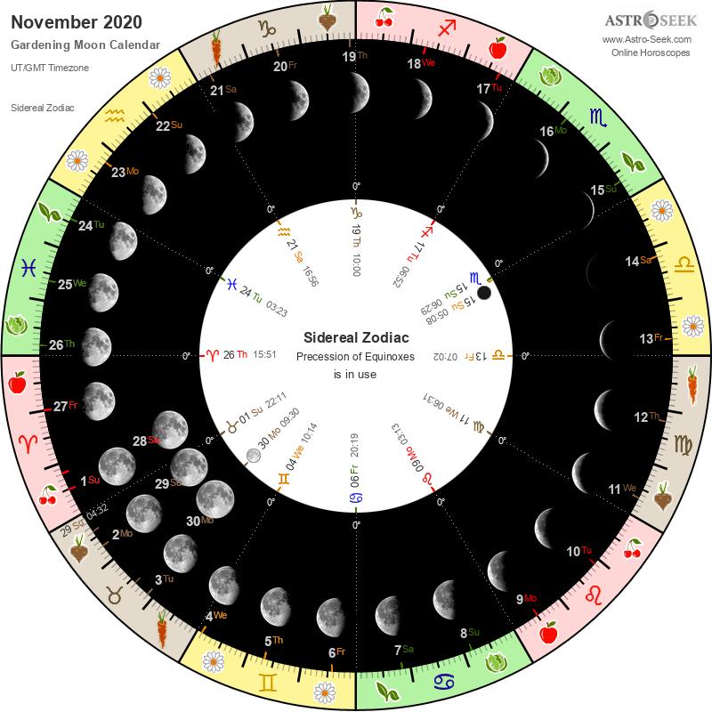 Gardenin Moon Calendar