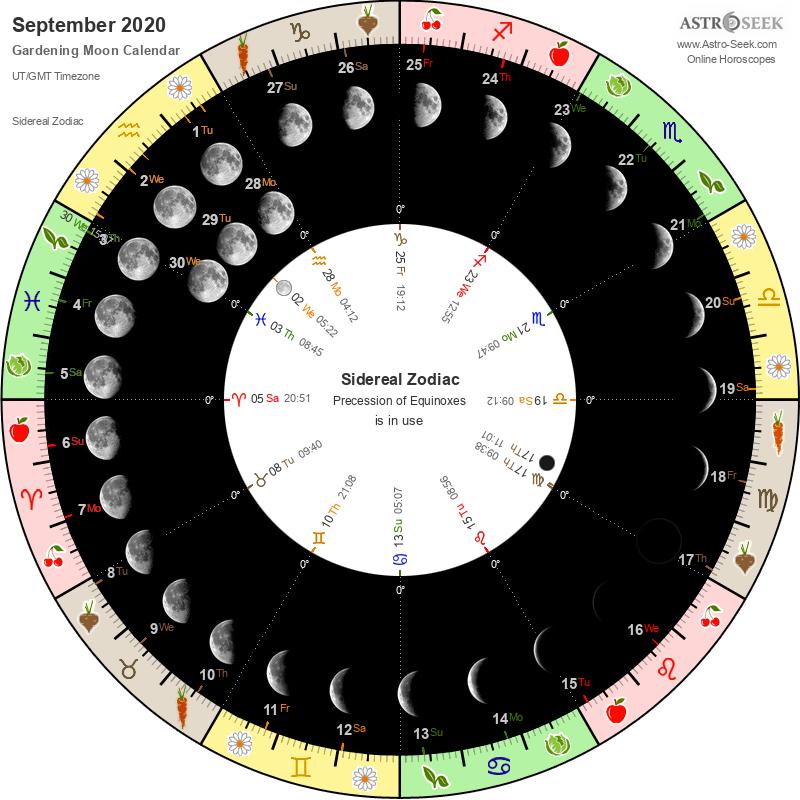 Biodynamic Gardening Moon Calendar - September 2020
