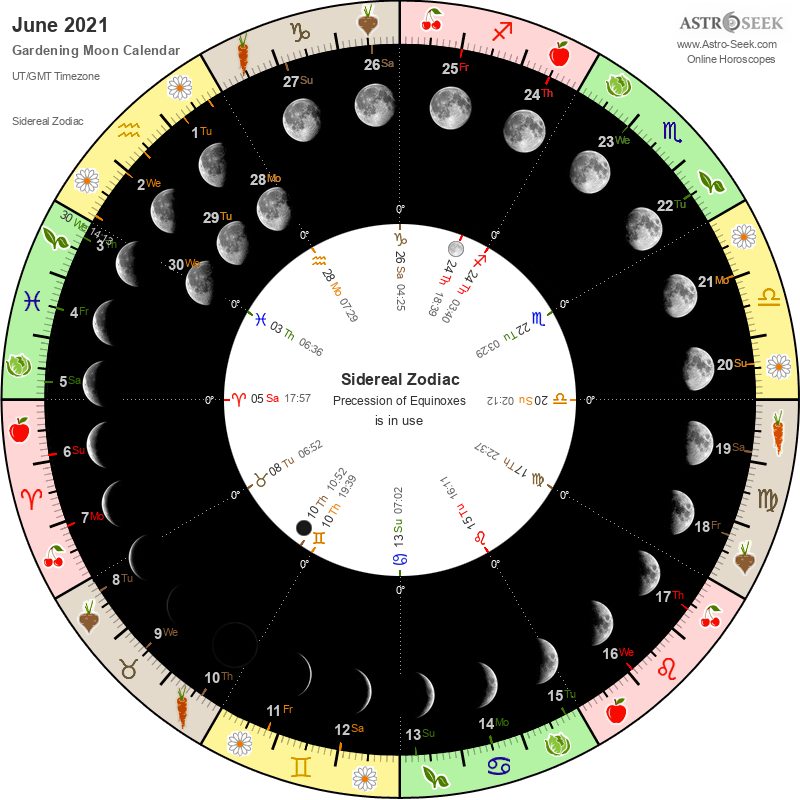 Biodynamic Gardening Moon Calendar - June 2021