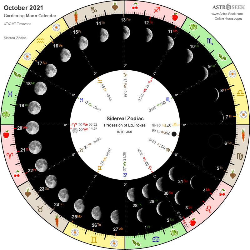 Biodynamic Gardening Moon Calendar - October 2021