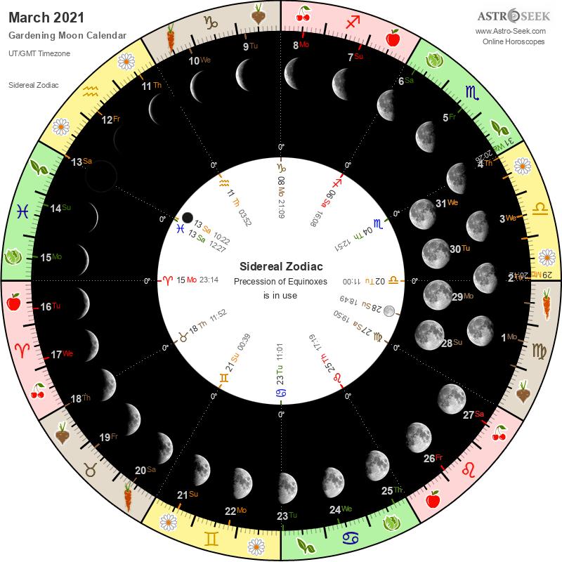 Biodynamic Gardening Moon Calendar - March 2021
